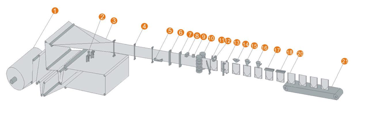 水平自立袋卷膜制袋机