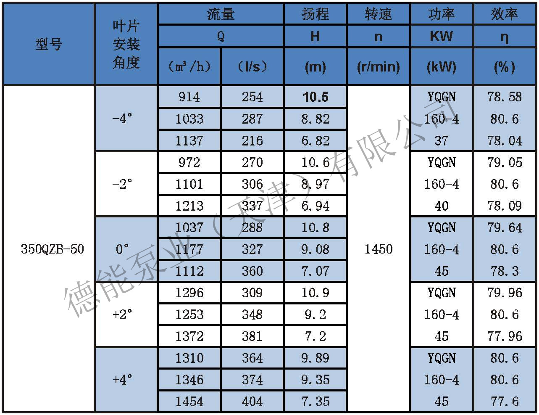 潜水轴流泵参数表分_页面_01.jpg