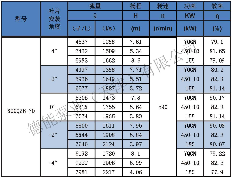 潜水轴流泵参数表分_页面_29.jpg