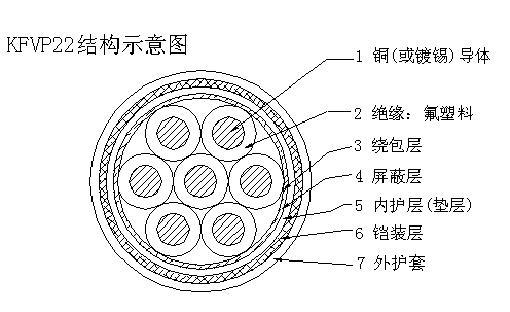 耐高温控制阻燃电缆规格型号及参数