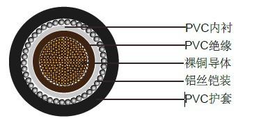 单芯600/1000V多股圆形铜导体电缆
