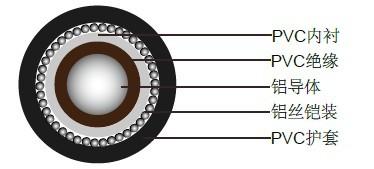 单芯600/1000V实心铝导体电缆